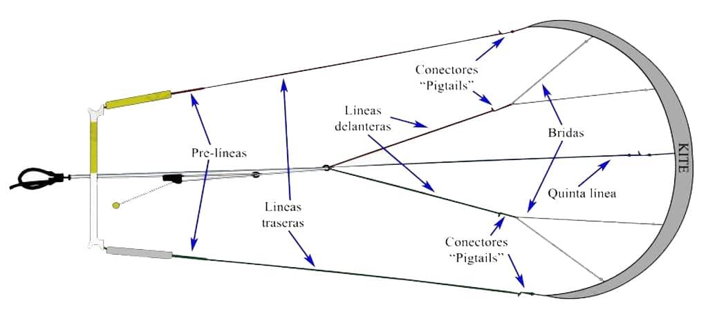 Cuáles son las distintas líneas de un kitesurf