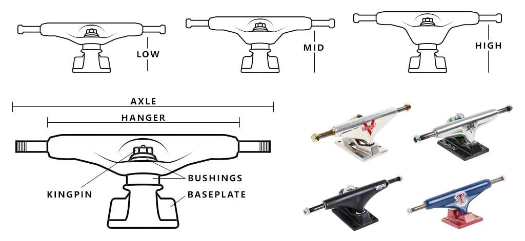 Cuál es el tamaño de ejes adecuado para tu skate